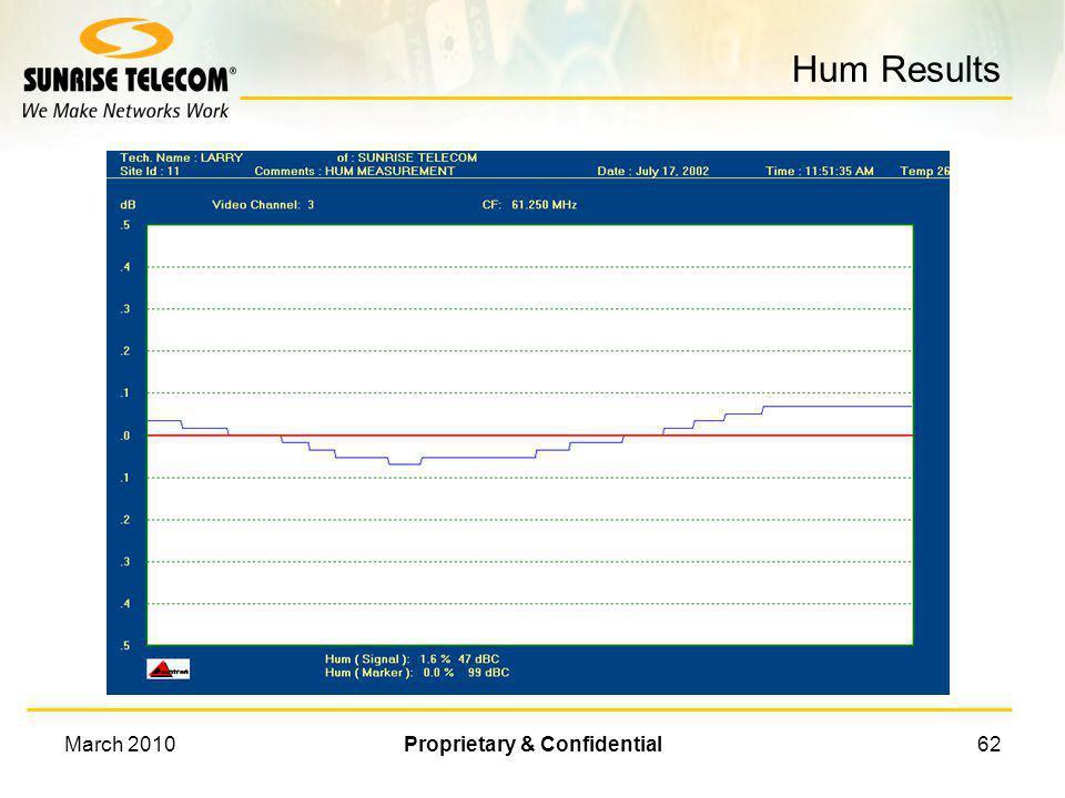 March 2010Proprietary & Confidential61 Demodulated Carrier Voltage Time Peak Peak-to-Peak % Hum = 100 X Peak Peak-to-Peak 0 How is Hum Measured?