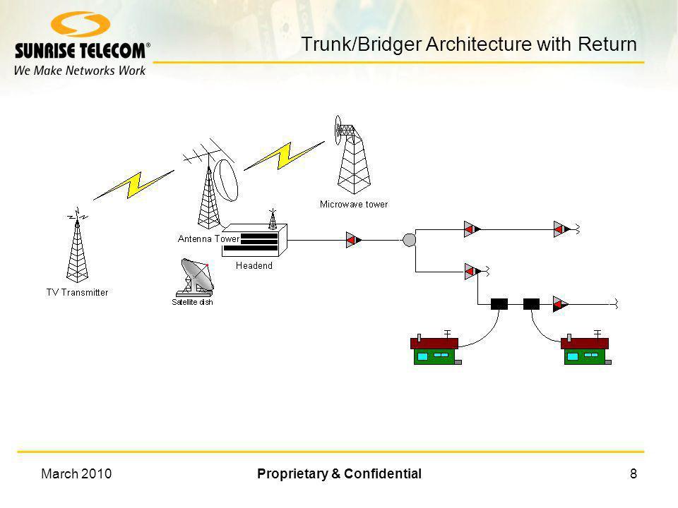 March 2010Proprietary & Confidential7 Trunk/Bridger Architecture Typical amplifier cascades: 35+ amplifiers. Antenna Tower TV Transmitter Headend