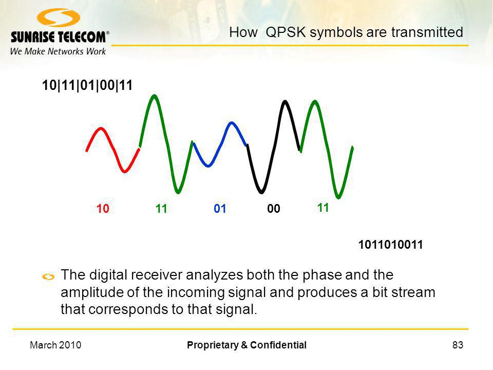 March 2010Proprietary & Confidential82 QPSK Two carriers at the same frequency, 90º out-of-phase, transmitted at the same time One carrier is at 0º or