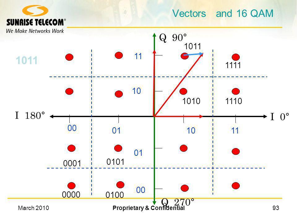 March 2010Proprietary & Confidential92 Vectors and 16 QAM 10 11 01 00 10 11 Q 90° I 0° 10101110 1011 1111 01 00 0001 0000 0101 0100 I 180° Q 270° 1011