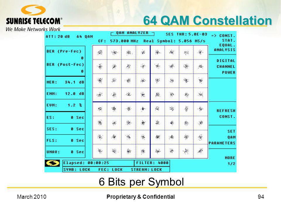 March 2010Proprietary & Confidential93 Vectors and 16 QAM 10 11 01 00 10 11 Q 90° I 0° 10101110 1011 1111 01 00 0001 0000 0101 0100 I 180° Q 270° 1011
