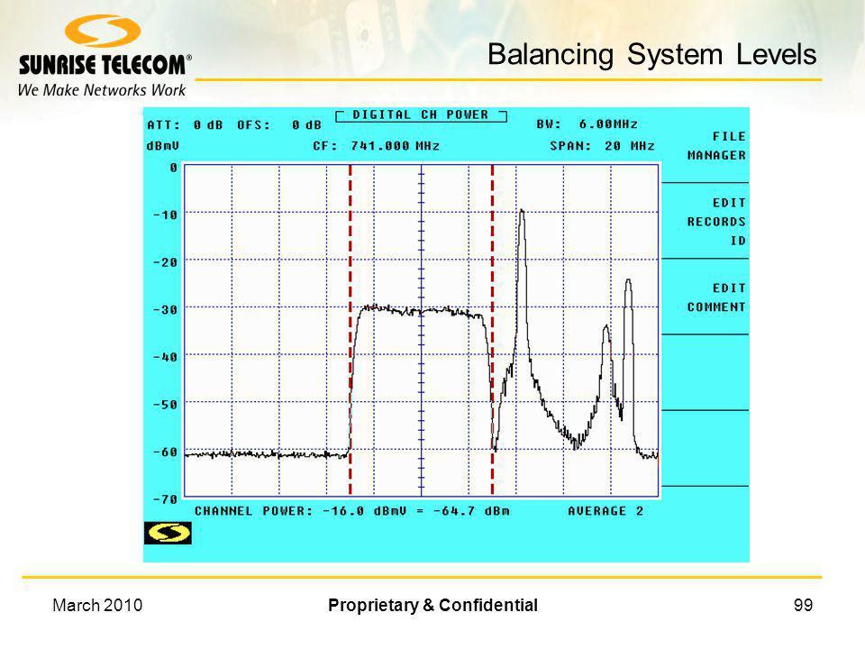 March 2010Proprietary & Confidential98 Digital Power Measurement Digital Power Measurement H