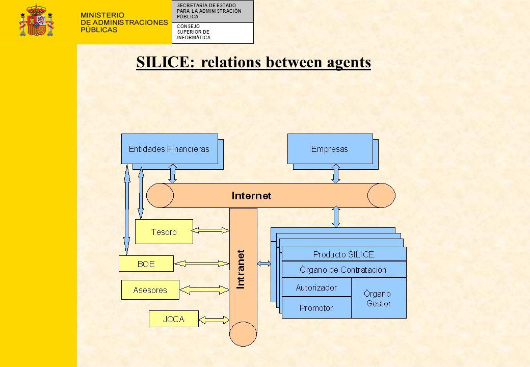 CONSEJO SUPERIOR DE INFORMÁTICA SECRETARÍA DE ESTADO PARA LA ADMINISTRACIÓN PÚBLICA SILICE: relations between agents