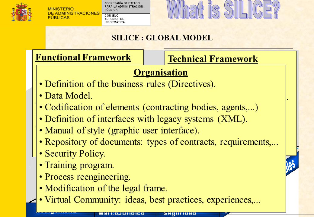 CONSEJO SUPERIOR DE INFORMÁTICA SECRETARÍA DE ESTADO PARA LA ADMINISTRACIÓN PÚBLICA SILICE : GLOBAL MODEL Technical Framework Internet/Intranet technology RDBMS 3 Tiers Client/Server architec.