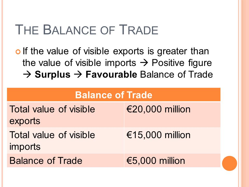 T HE B ALANCE OF T RADE If the value of visible exports is greater than the value of visible imports  Positive figure  Surplus  Favourable Balance of Trade Balance of Trade Total value of visible exports €20,000 million Total value of visible imports €15,000 million Balance of Trade€5,000 million