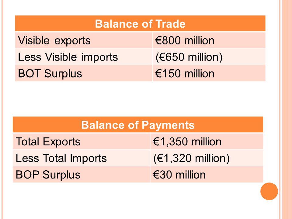 Balance of Trade Visible exports€800 million Less Visible imports(€650 million) BOT Surplus€150 million Balance of Payments Total Exports€1,350 million Less Total Imports(€1,320 million) BOP Surplus€30 million