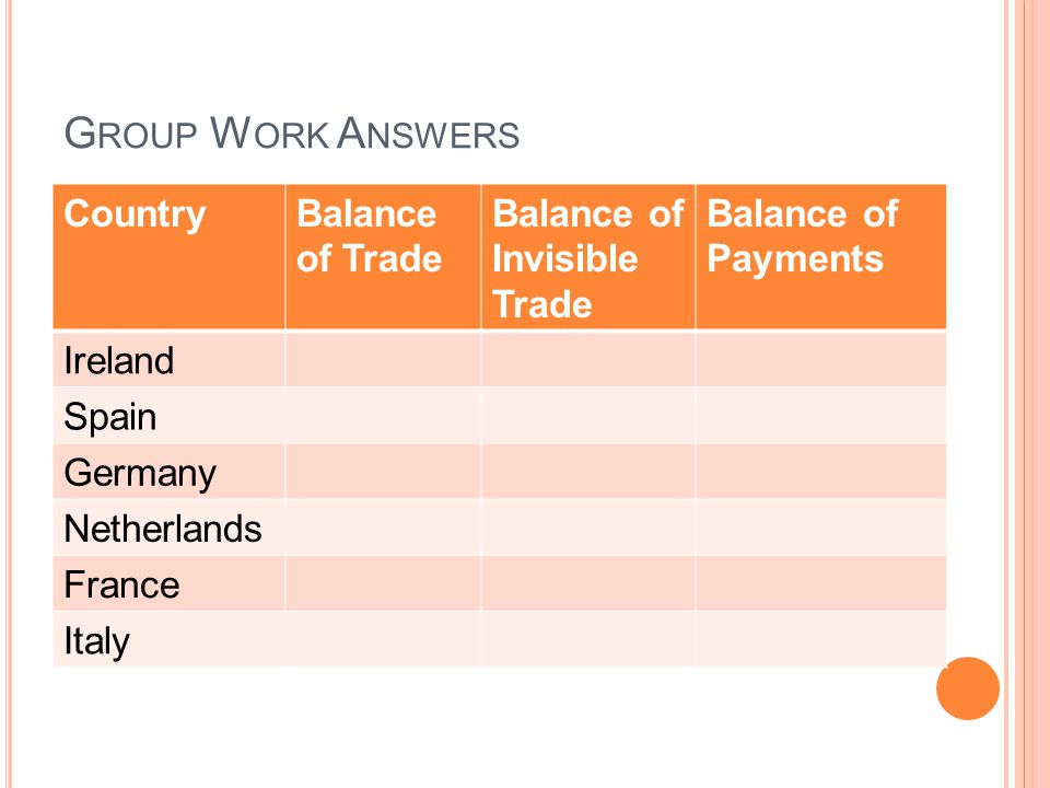G ROUP W ORK A NSWERS CountryBalance of Trade Balance of Invisible Trade Balance of Payments Ireland Spain Germany Netherlands France Italy