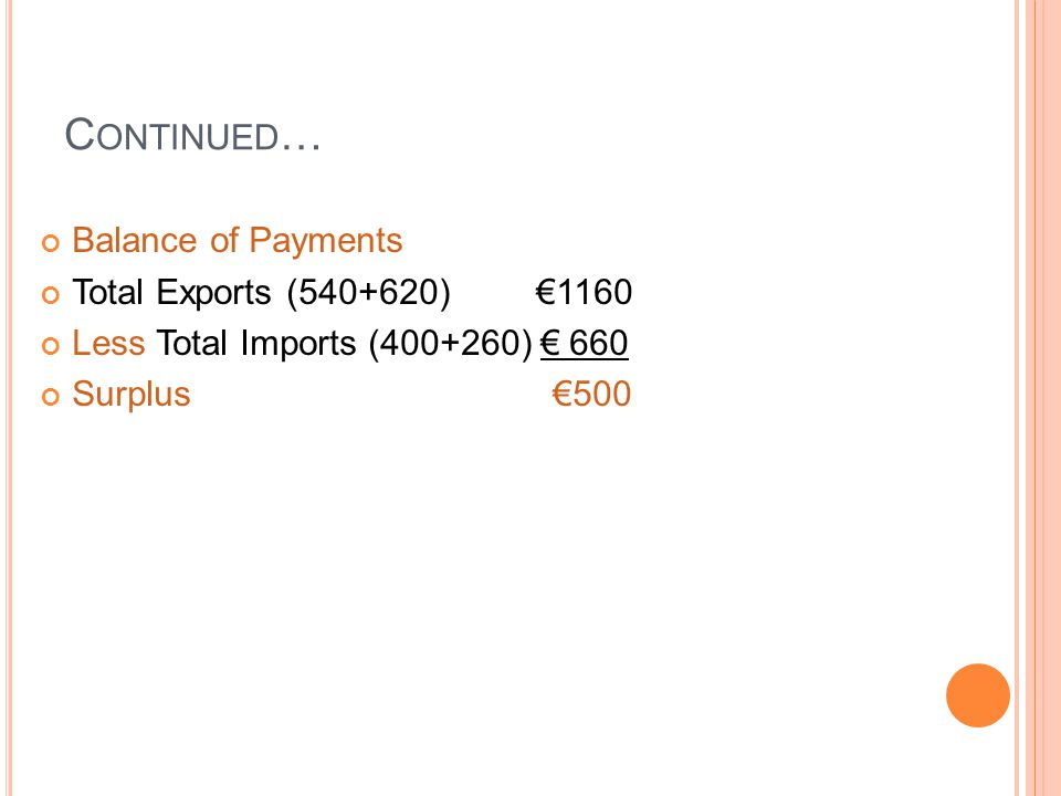 C ONTINUED … Balance of Payments Total Exports (540+620) €1160 Less Total Imports (400+260) € 660 Surplus €500