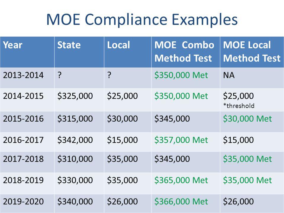 YearStateLocalMOE Combo Method Test MOE Local Method Test 2013-2014 $350,000 MetNA 2014-2015$325,000$25,000$350,000 Met$25,000 *threshold 2015-2016$315,000$30,000$345,000$30,000 Met 2016-2017$342,000$15,000$357,000 Met$15,000 2017-2018$310,000$35,000$345,000$35,000 Met 2018-2019$330,000$35,000$365,000 Met$35,000 Met 2019-2020$340,000$26,000$366,000 Met$26,000 MOE Compliance Examples