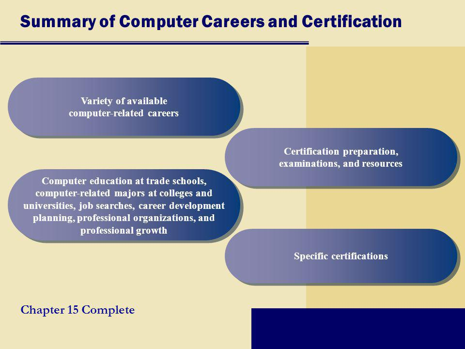 Summary of Computer Careers and Certification Variety of available computer-related careers Computer education at trade schools, computer-related majors at colleges and universities, job searches, career development planning, professional organizations, and professional growth Certification preparation, examinations, and resources Specific certifications Chapter 15 Complete