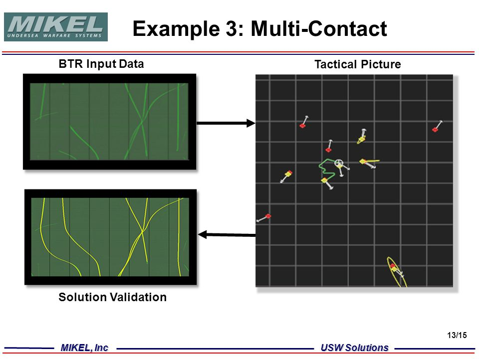 MIKEL, Inc USW Solutions 13/15 Example 3: Multi-Contact BTR Input Data Tactical Picture Solution Validation