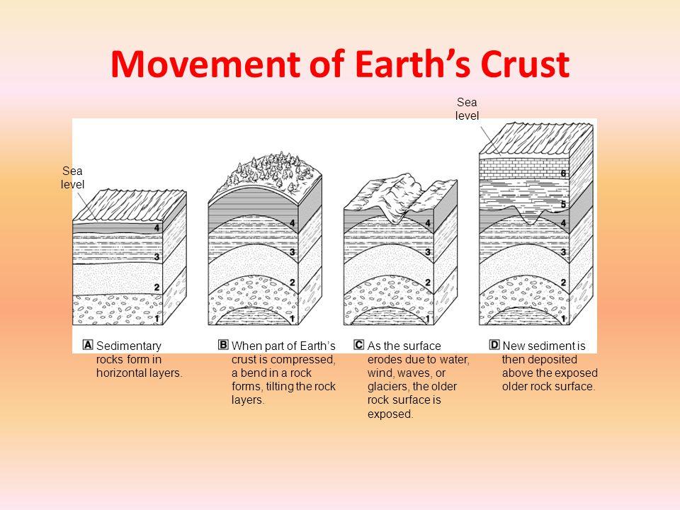 Geological Change