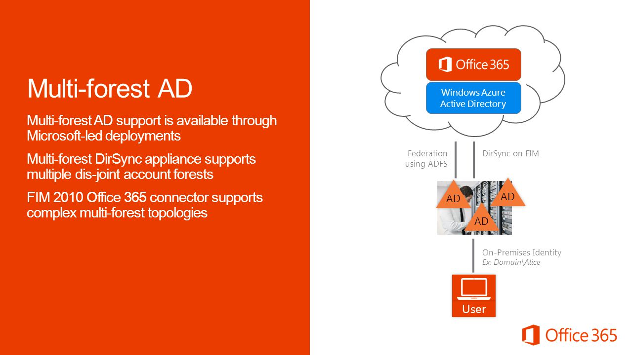 Windows Azure Active Directory User Multi-forest AD support is available through Microsoft-led deployments Multi-forest DirSync appliance supports mul