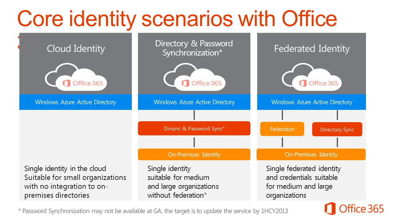 Cloud Identity Single identity in the cloud Suitable for small organizations with no integration to on- premises directories Directory & Password Sync
