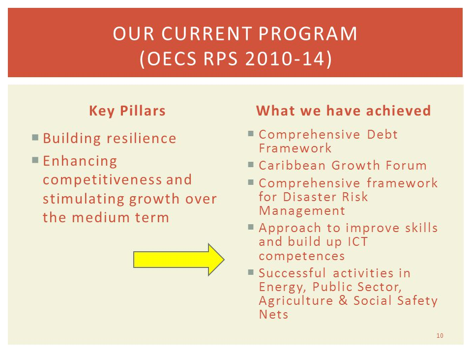 Key Pillars  Building resilience  Enhancing competitiveness and stimulating growth over the medium term What we have achieved  Comprehensive Debt Framework  Caribbean Growth Forum  Comprehensive framework for Disaster Risk Management  Approach to improve skills and build up ICT competences  Successful activities in Energy, Public Sector, Agriculture & Social Safety Nets 10 OUR CURRENT PROGRAM (OECS RPS 2010-14)