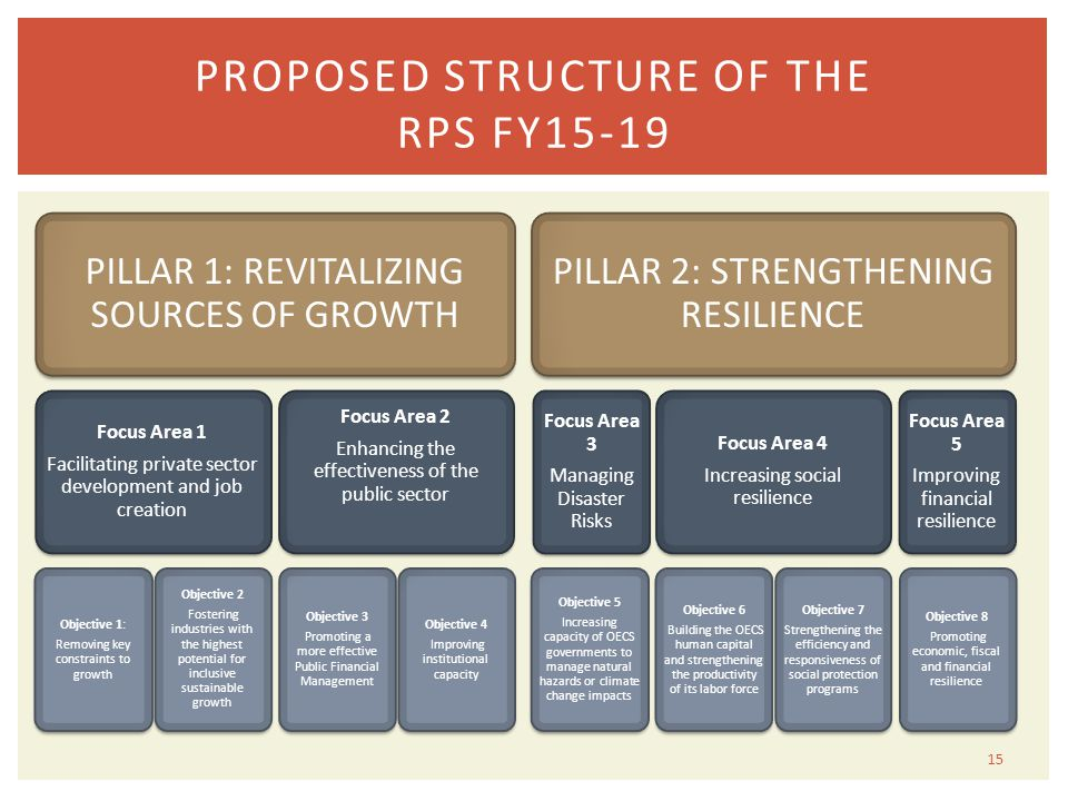 PROPOSED STRUCTURE OF THE RPS FY15-19 15 PILLAR 1: REVITALIZING SOURCES OF GROWTH Focus Area 1 Facilitating private sector development and job creation Objective 1: Removing key constraints to growth Objective 2 Fostering industries with the highest potential for inclusive sustainable growth Focus Area 2 Enhancing the effectiveness of the public sector Objective 3 Promoting a more effective Public Financial Management Objective 4 Improving institutional capacity PILLAR 2: STRENGTHENING RESILIENCE Focus Area 3 Managing Disaster Risks Objective 5 Increasing capacity of OECS governments to manage natural hazards or climate change impacts Focus Area 4 Increasing social resilience Objective 6 Building the OECS human capital and strengthening the productivity of its labor force Objective 7 Strengthening the efficiency and responsiveness of social protection programs Focus Area 5 Improving financial resilience Objective 8 Promoting economic, fiscal and financial resilience