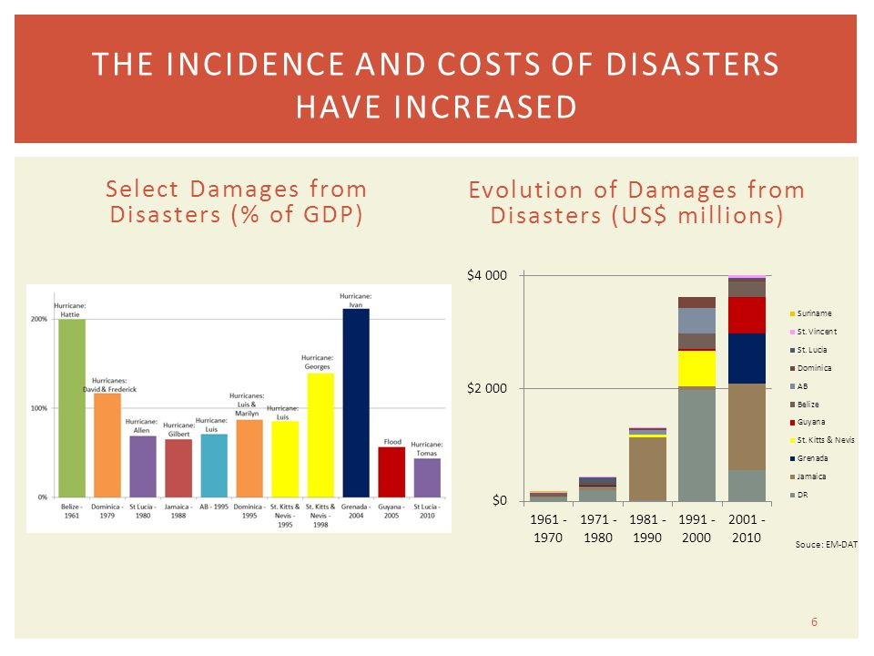THE INCIDENCE AND COSTS OF DISASTERS HAVE INCREASED 6 Select Damages from Disasters (% of GDP) Evolution of Damages from Disasters (US$ millions)