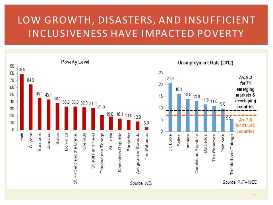 7 LOW GROWTH, DISASTERS, AND INSUFFICIENT INCLUSIVENESS HAVE IMPACTED POVERTY