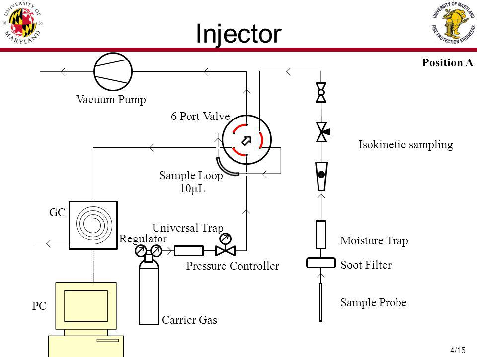4/15 Position A Vacuum Pump 6 Port Valve Sample Loop GC PC Carrier Gas Regulator Pressure Controller Universal Trap Moisture Trap Soot Filter Sample Probe 10µL Injector Isokinetic sampling