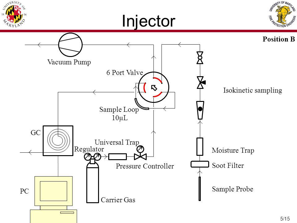 5/15 6 Port Valve Sample Loop GC PC Carrier Gas Regulator Pressure Controller Universal Trap Moisture Trap Soot Filter Sample Probe 10µL Position B Vacuum Pump Injector Isokinetic sampling