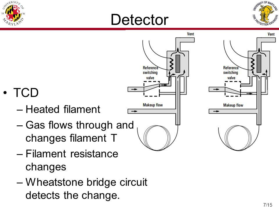 7/15 Detector TCD –Heated filament –Gas flows through and changes filament T –Filament resistance changes –Wheatstone bridge circuit detects the change.
