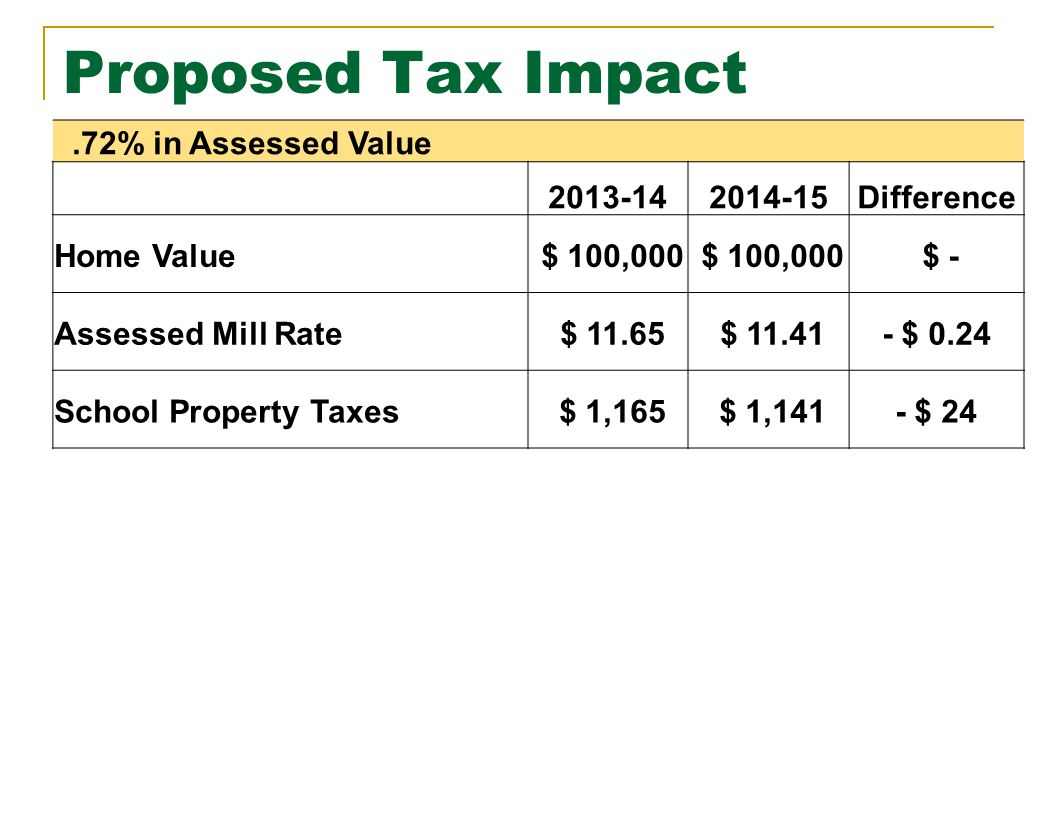 Proposed Tax Impact.72% in Assessed Value 2013-142014-15Difference Home Value $ 100,000 $ - Assessed Mill Rate $ 11.65 $ 11.41- $ 0.24 School Property Taxes $ 1,165 $ 1,141- $ 24