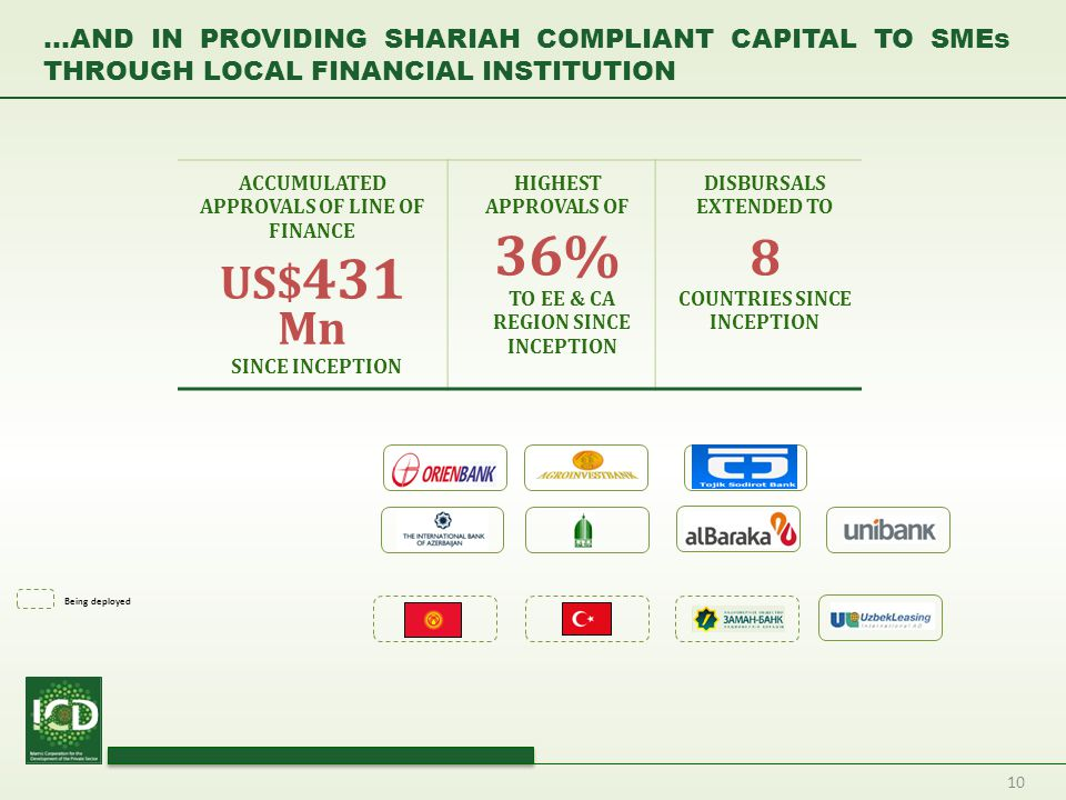10 …AND IN PROVIDING SHARIAH COMPLIANT CAPITAL TO SMEs THROUGH LOCAL FINANCIAL INSTITUTION ACCUMULATED APPROVALS OF LINE OF FINANCE US$ 431 Mn SINCE I