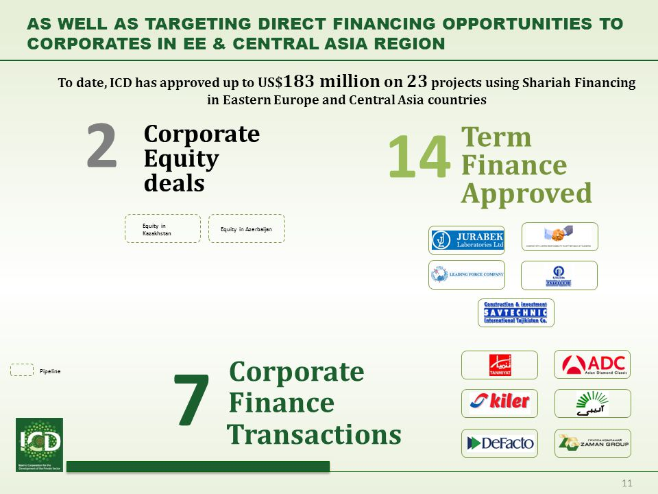 11 Term Finance Approved 14 Finance Corporate Corporate Equity deals Equity in Kazakhstan Equity in Azerbaijan 7 2 Pipeline Transactions To date, ICD