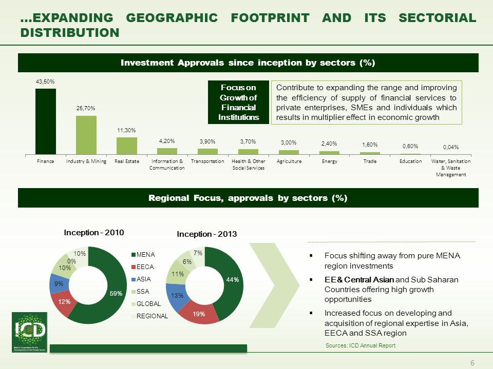 6 …EXPANDING GEOGRAPHIC FOOTPRINT AND ITS SECTORIAL DISTRIBUTION Investment Approvals since inception by sectors (%) Regional Focus, approvals by sect