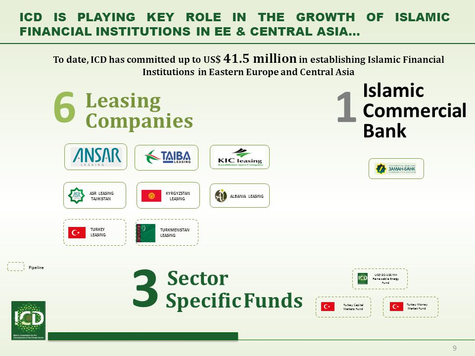 9 ICD IS PLAYING KEY ROLE IN THE GROWTH OF ISLAMIC FINANCIAL INSTITUTIONS IN EE & CENTRAL ASIA… Islamic Commercial Bank 6 Specific Funds Sector 3 1 Le