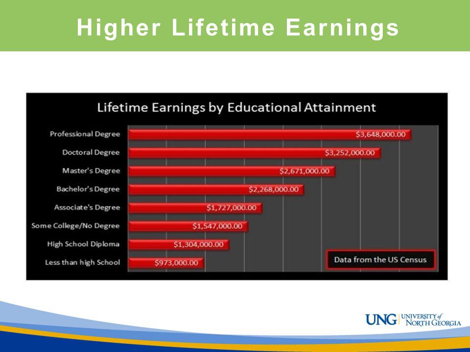 Higher Lifetime Earnings