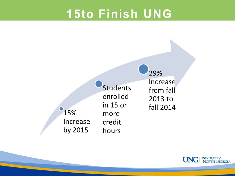 15to Finish UNG 15% Increase by 2015 Students enrolled in 15 or more credit hours 29% Increase from fall 2013 to fall 2014