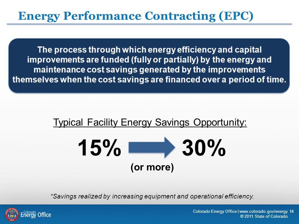 15%30% (or more) 14Colorado Energy Office | www.colorado.gov/energy © 2011 State of Colorado Typical Facility Energy Savings Opportunity: *Savings realized by increasing equipment and operational efficiency.