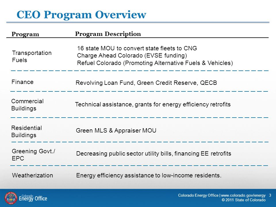 CEO Program Overview Program Program Description Commercial Buildings Technical assistance, grants for energy efficiency retrofits Finance Revolving L