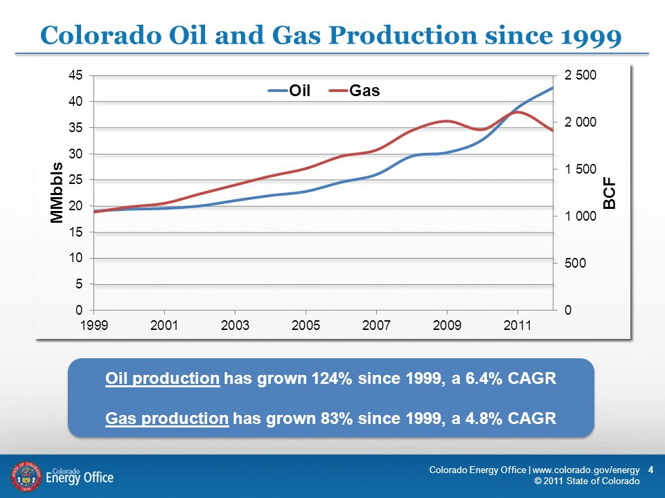 Colorado Oil and Gas Production since 1999 Oil production has grown 124% since 1999, a 6.4% CAGR Gas production has grown 83% since 1999, a 4.8% CAGR