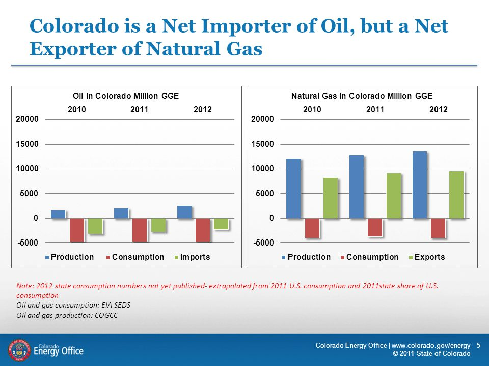 5 Colorado is a Net Importer of Oil, but a Net Exporter of Natural Gas Colorado Energy Office | www.colorado.gov/energy © 2011 State of Colorado Note: