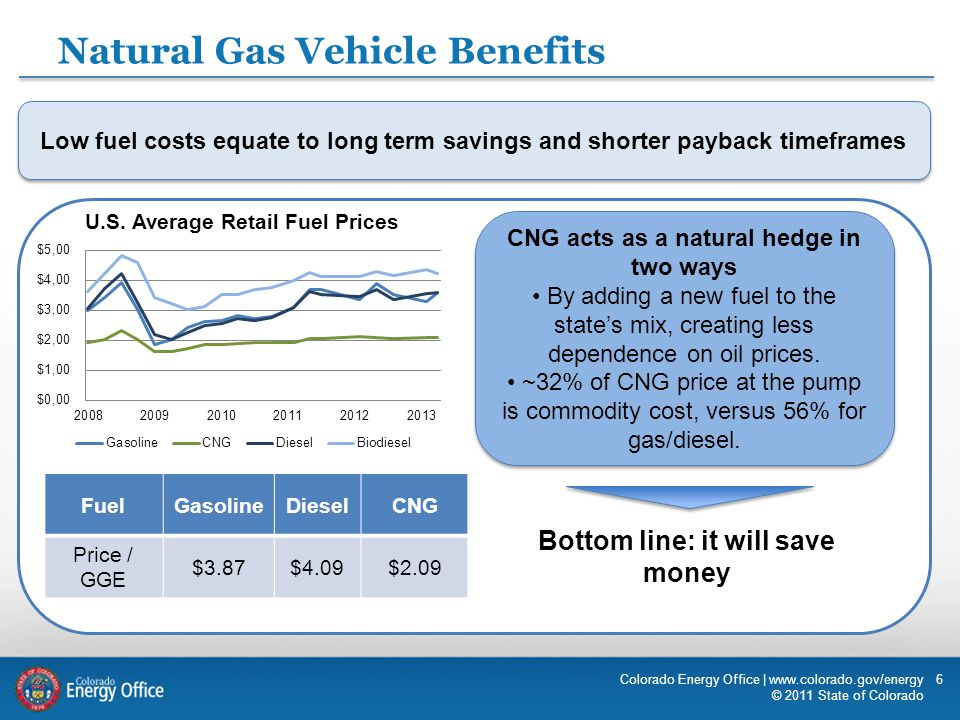 6 Natural Gas Vehicle Benefits CNG acts as a natural hedge in two ways By adding a new fuel to the state's mix, creating less dependence on oil prices