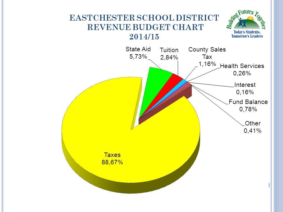 EASTCHESTER SCHOOL DISTRICT REVENUE BUDGET CHART 2014/15