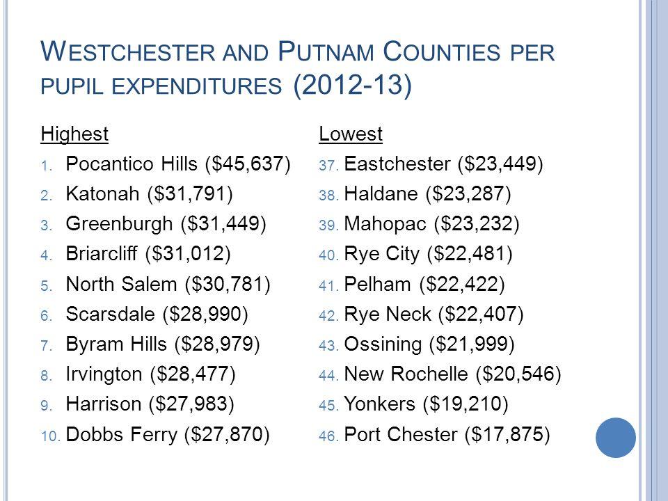 W ESTCHESTER AND P UTNAM C OUNTIES PER PUPIL EXPENDITURES (2012-13) Highest 1.