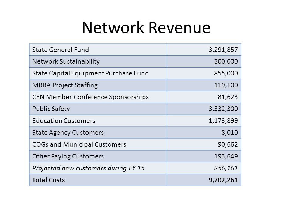 Network Revenue State General Fund3,291,857 Network Sustainability300,000 State Capital Equipment Purchase Fund855,000 MRRA Project Staffing119,100 CEN Member Conference Sponsorships81,623 Public Safety 3,332,300 Education Customers1,173,899 State Agency Customers8,010 COGs and Municipal Customers90,662 Other Paying Customers193,649 Projected new customers during FY 15256,161 Total Costs9,702,261