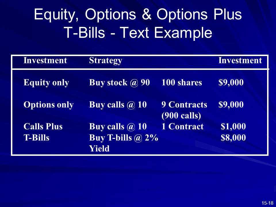 15-18 Equity, Options & Options Plus T-Bills - Text Example InvestmentStrategyInvestment Equity onlyBuy stock @ 90100 shares$9,000 Options onlyBuy cal