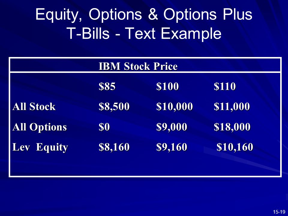 15-19 Equity, Options & Options Plus T-Bills - Text Example IBM Stock Price $85$100$110 All Stock$8,500$10,000$11,000 All Options$0$9,000$18,000 Lev E