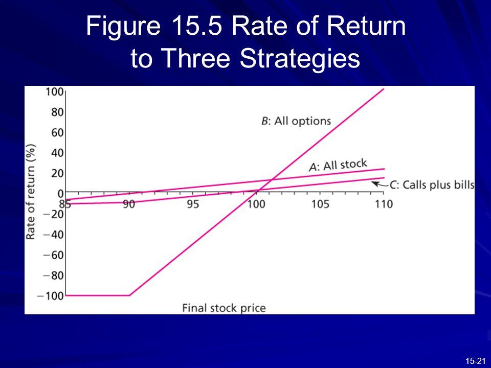 15-21 Figure 15.5 Rate of Return to Three Strategies