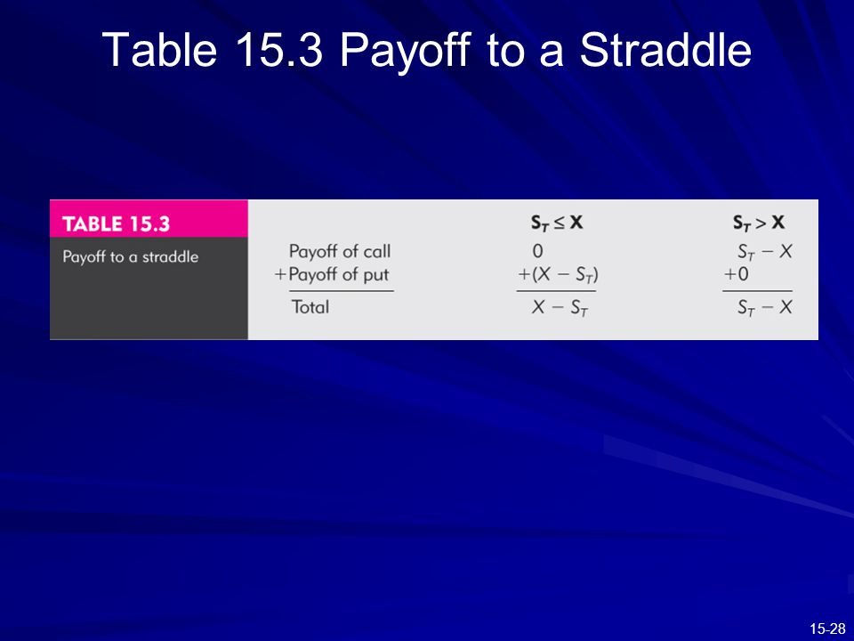 15-28 Table 15.3 Payoff to a Straddle