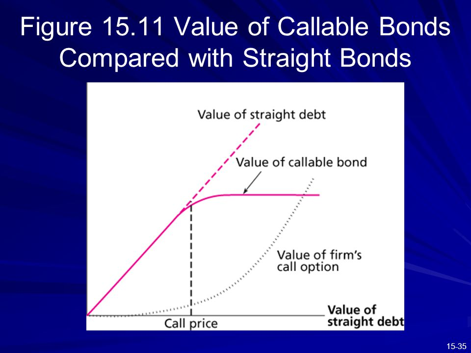 15-35 Figure 15.11 Value of Callable Bonds Compared with Straight Bonds