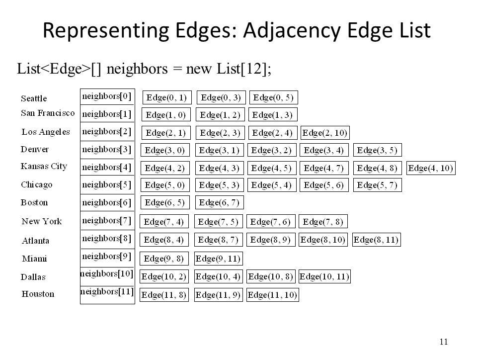 Representing Edges: Adjacency Edge List 11 List [] neighbors = new List[12];
