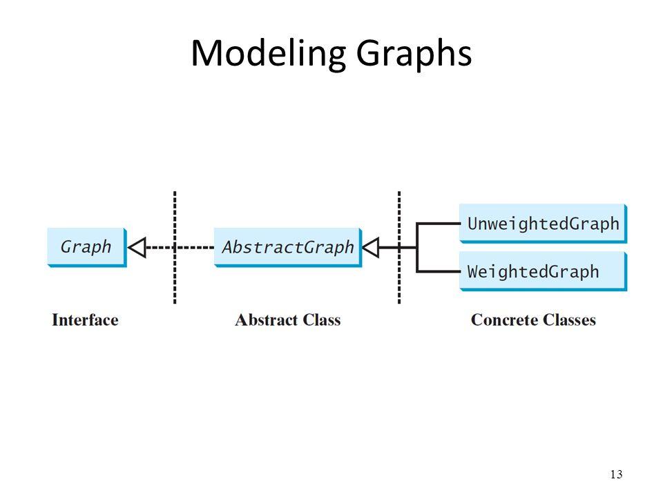 Modeling Graphs 13