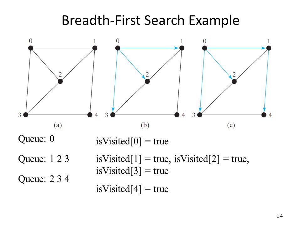 Breadth-First Search Example 24 Queue: 0 Queue: 1 2 3 Queue: 2 3 4 isVisited[0] = true isVisited[1] = true, isVisited[2] = true, isVisited[3] = true i
