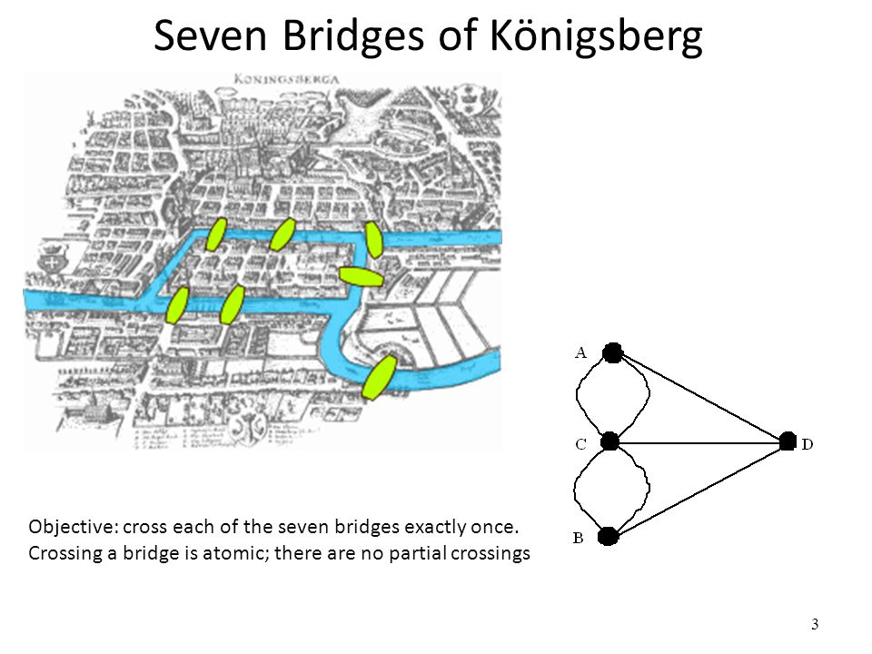 Seven Bridges of Königsberg 3 Objective: cross each of the seven bridges exactly once. Crossing a bridge is atomic; there are no partial crossings