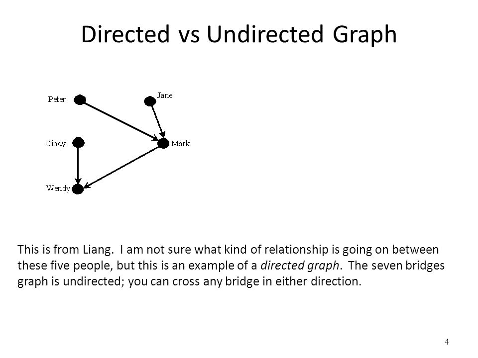 Directed vs Undirected Graph 4 This is from Liang. I am not sure what kind of relationship is going on between these five people, but this is an examp